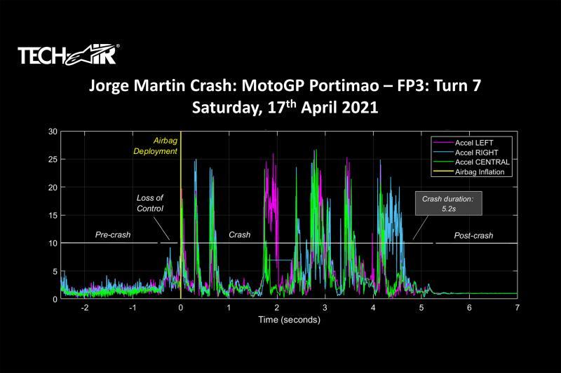 Mengerikan! Alpinestars Rilis Data Kecelakaan Martin di Portimao