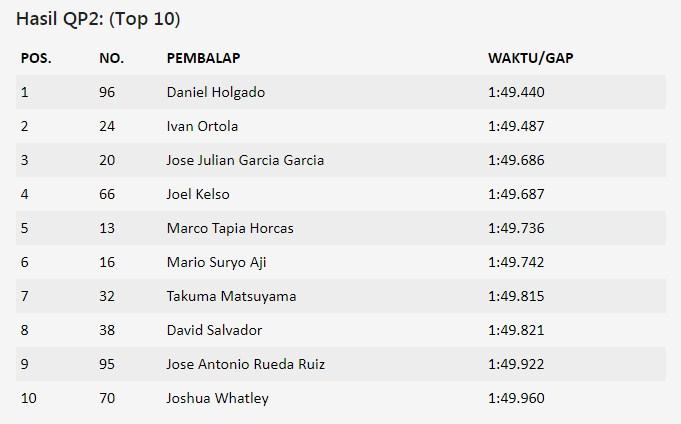 Hasil Kualifikasi CEV Repsol Moto3 Catalunya 2021
