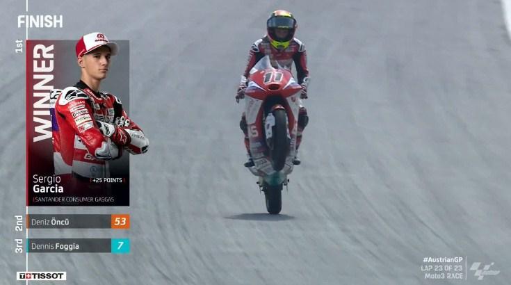 Hasil Race Moto3 Austria 2021